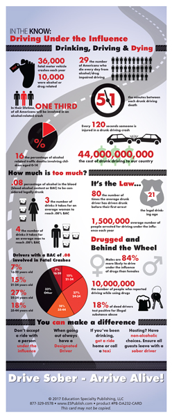 In The Know: Driving Under the Influence Presentation Card